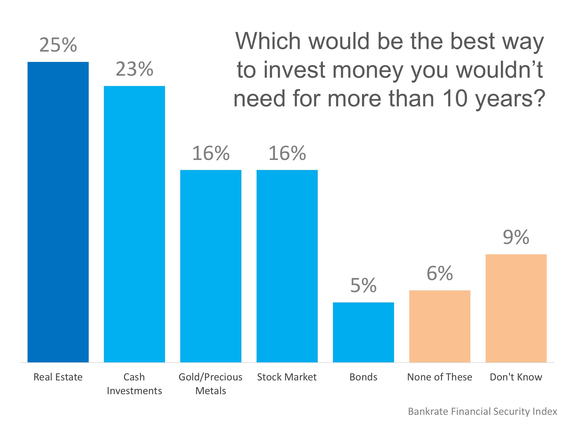 Americans Believe Real Estate is Best Long-Term Investment | Simplifying The Market